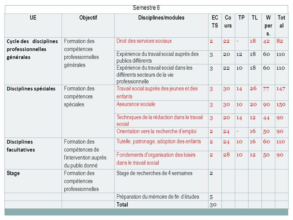 Semestre 6 UE Objectif Disciplines/modules EC TS Co urs TP TL W per s.