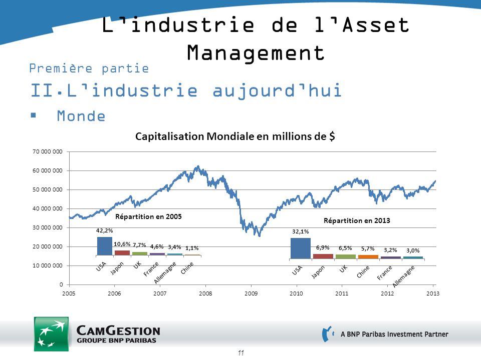 L'industrie de l'Asset Management