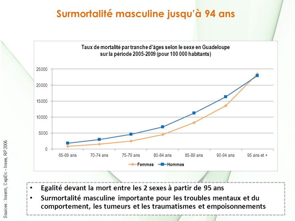 Surmortalité masculine jusqu'à 94 ans