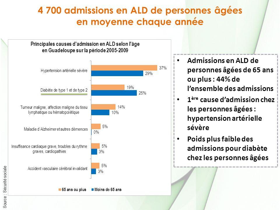 4 700 admissions en ALD de personnes âgées en moyenne chaque année