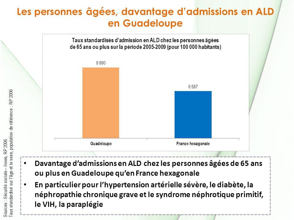 Les personnes âgées, davantage d'admissions en ALD