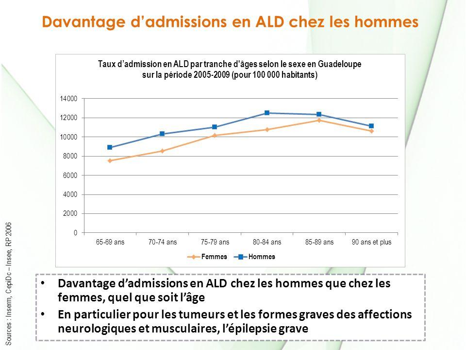 Davantage d'admissions en ALD chez les hommes