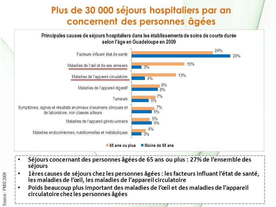 Plus de 30 000 séjours hospitaliers par an