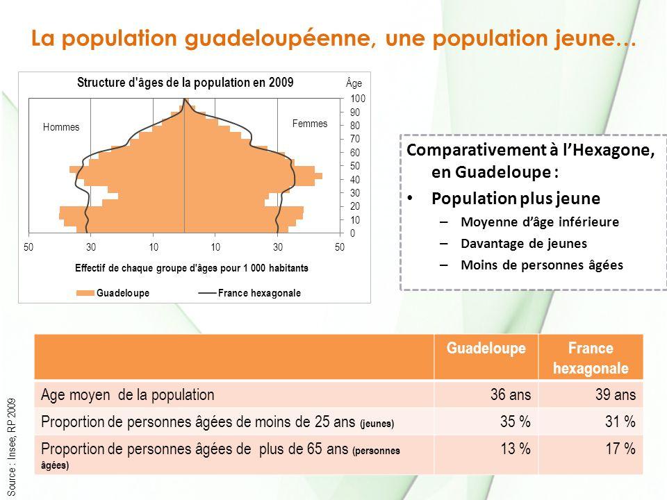 La population guadeloupéenne, une population jeune…