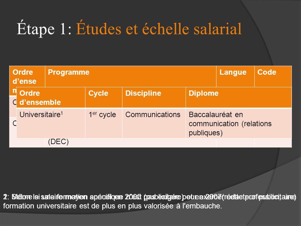 Étape 1: Études et échelle salarial