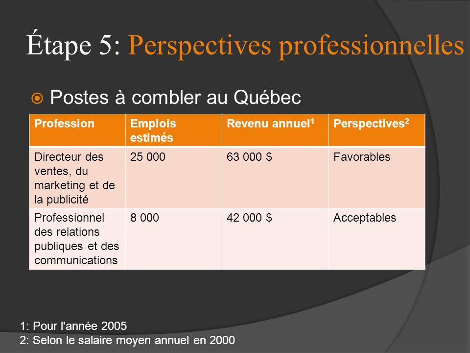Étape 5: Perspectives professionnelles