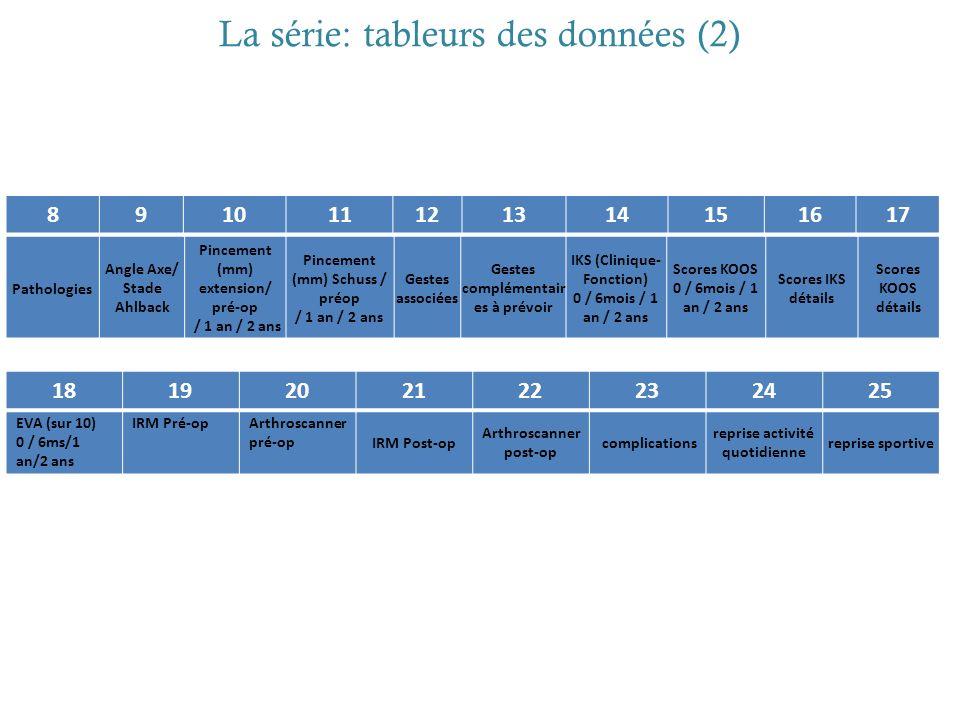 La série: tableurs des données (2)
