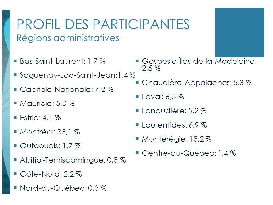 PROFIL DES PARTICIPANTES Régions administratives