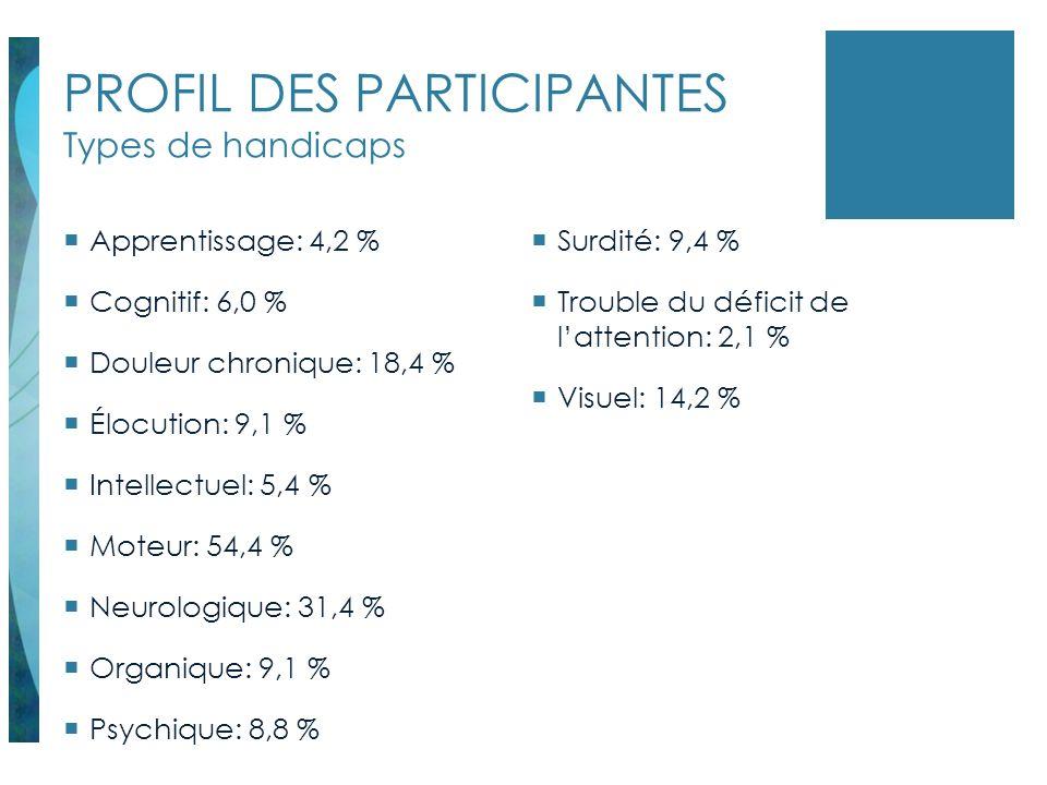 PROFIL DES PARTICIPANTES Types de handicaps