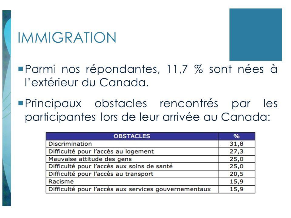 IMMIGRATION Parmi nos répondantes, 11,7 % sont nées à l'extérieur du Canada.