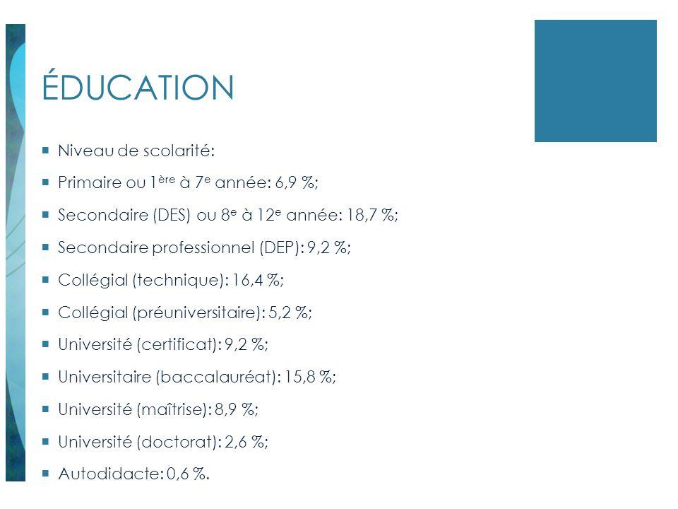 ÉDUCATION Niveau de scolarité: Primaire ou 1ère à 7e année: 6,9 %;