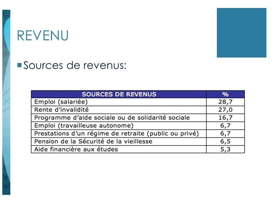 REVENU Sources de revenus: