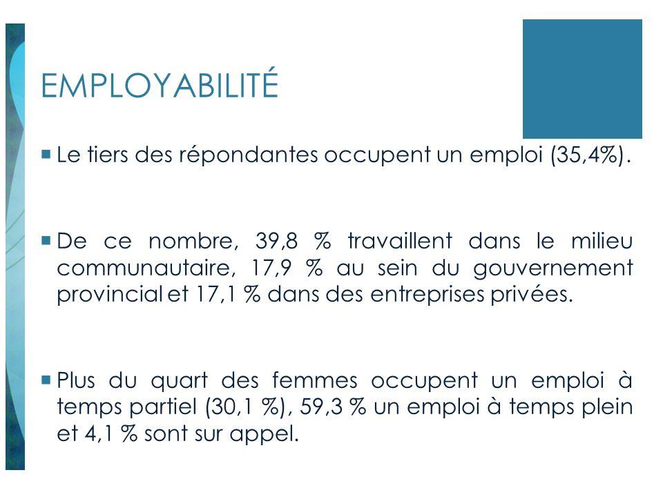 EMPLOYABILITÉ Le tiers des répondantes occupent un emploi (35,4%).