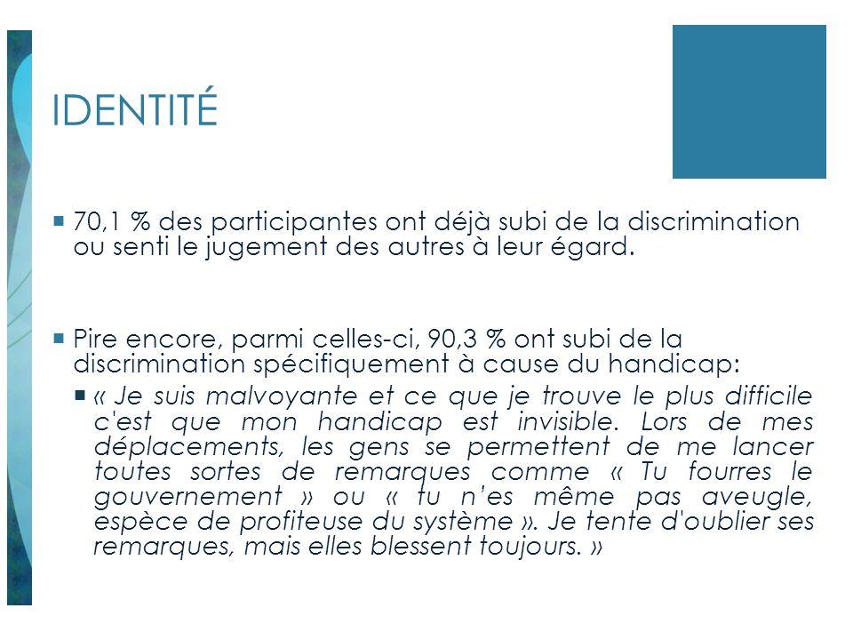 IDENTITÉ 70,1 % des participantes ont déjà subi de la discrimination ou senti le jugement des autres à leur égard.