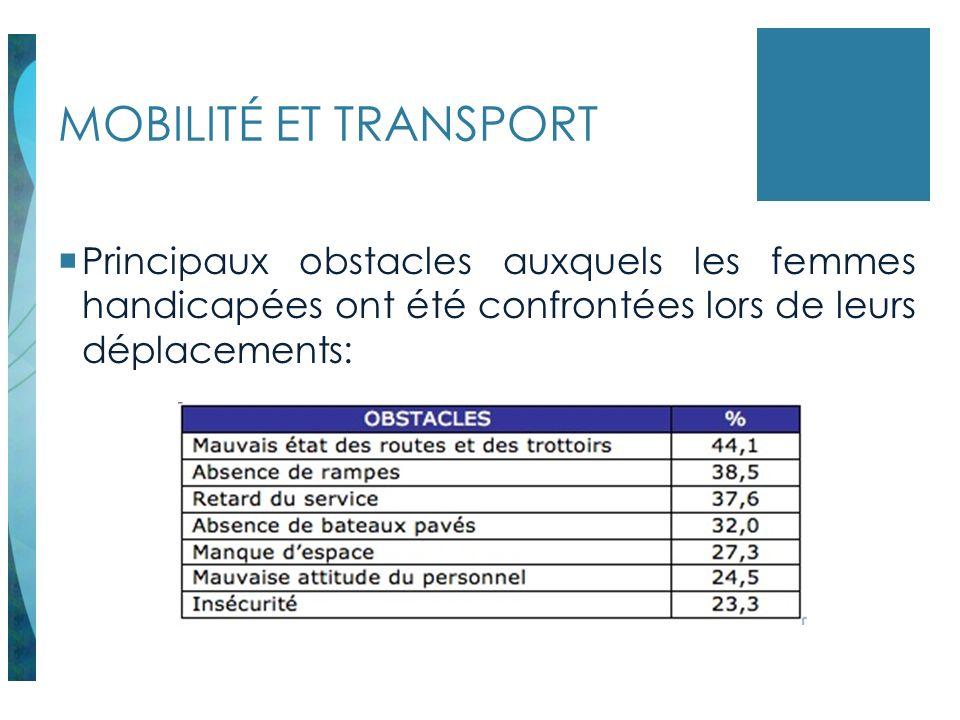 MOBILITÉ ET TRANSPORT Principaux obstacles auxquels les femmes handicapées ont été confrontées lors de leurs déplacements: