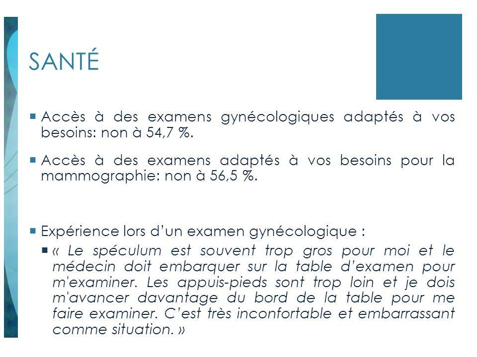 SANTÉ Accès à des examens gynécologiques adaptés à vos besoins: non à 54,7 %.