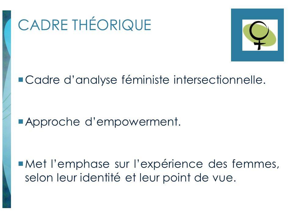 CADRE THÉORIQUE Cadre d'analyse féministe intersectionnelle.