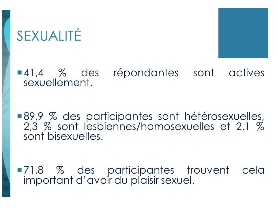 SEXUALITÉ 41,4 % des répondantes sont actives sexuellement.