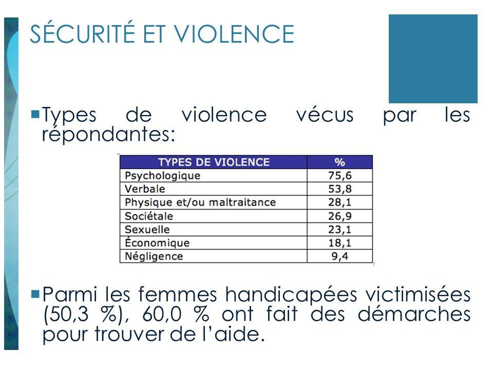 SÉCURITÉ ET VIOLENCE Types de violence vécus par les répondantes: