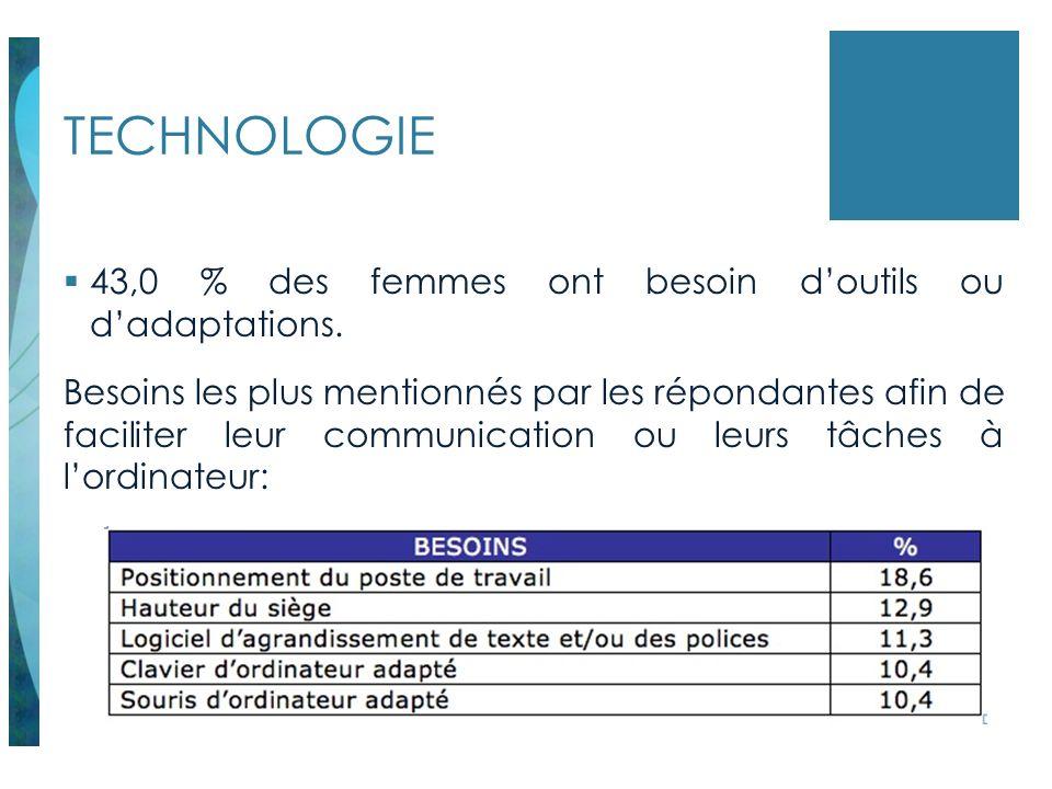 TECHNOLOGIE 43,0 % des femmes ont besoin d'outils ou d'adaptations.