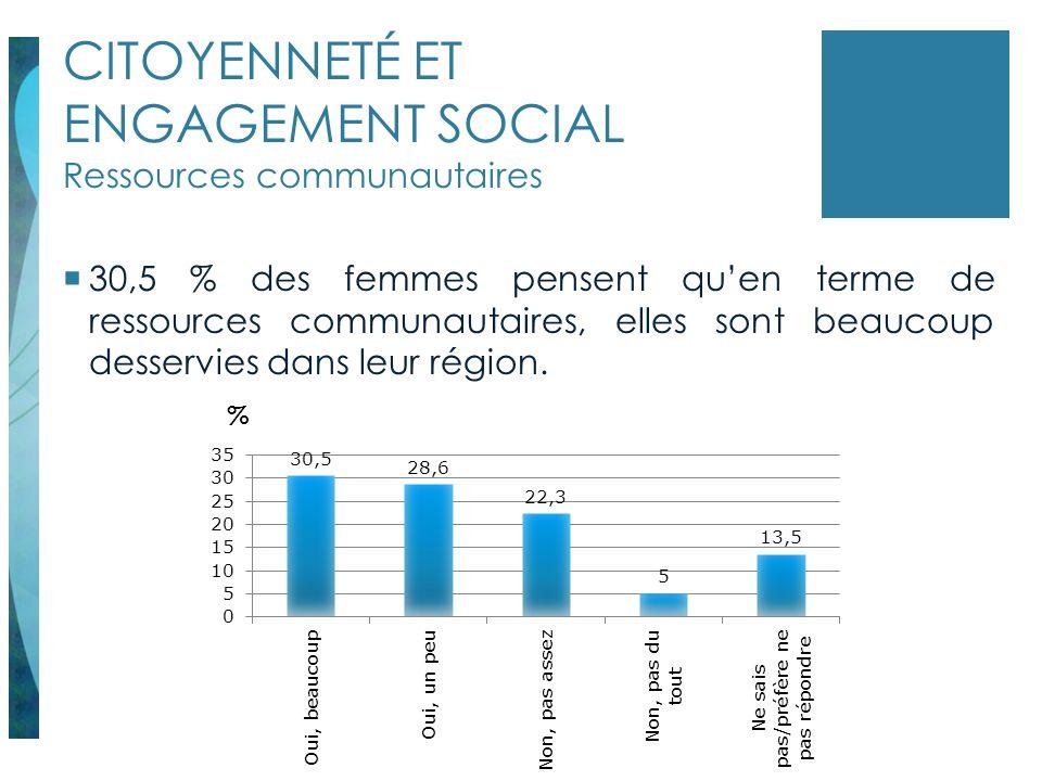 CITOYENNETÉ ET ENGAGEMENT SOCIAL Ressources communautaires