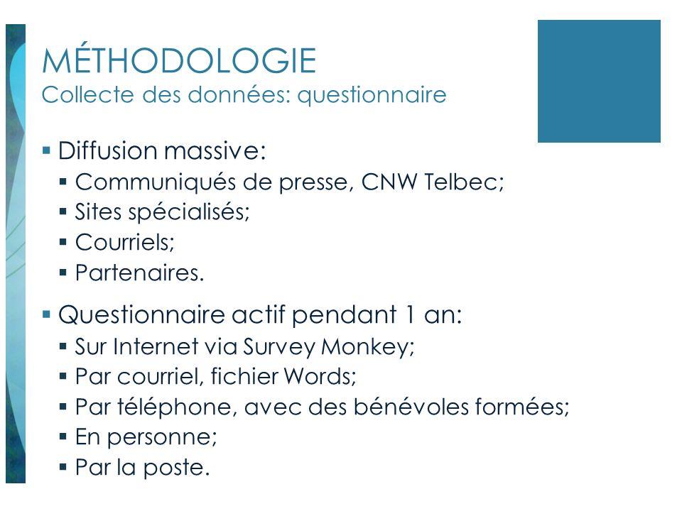 MÉTHODOLOGIE Collecte des données: questionnaire