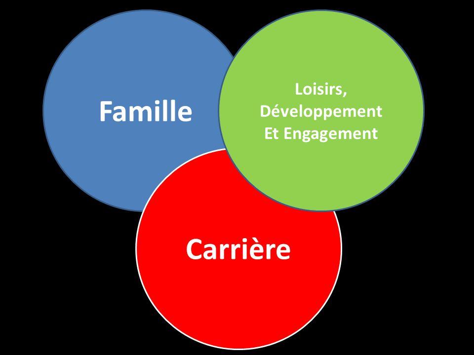 Famille Loisirs, Développement Et Engagement Carrière