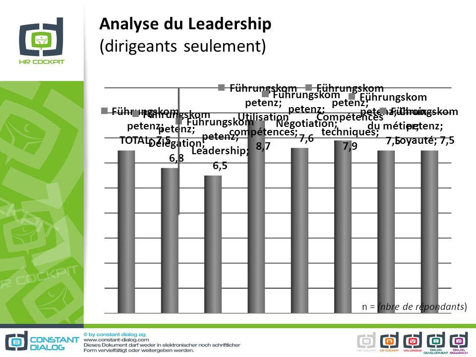 Analyse du Leadership (dirigeants seulement)