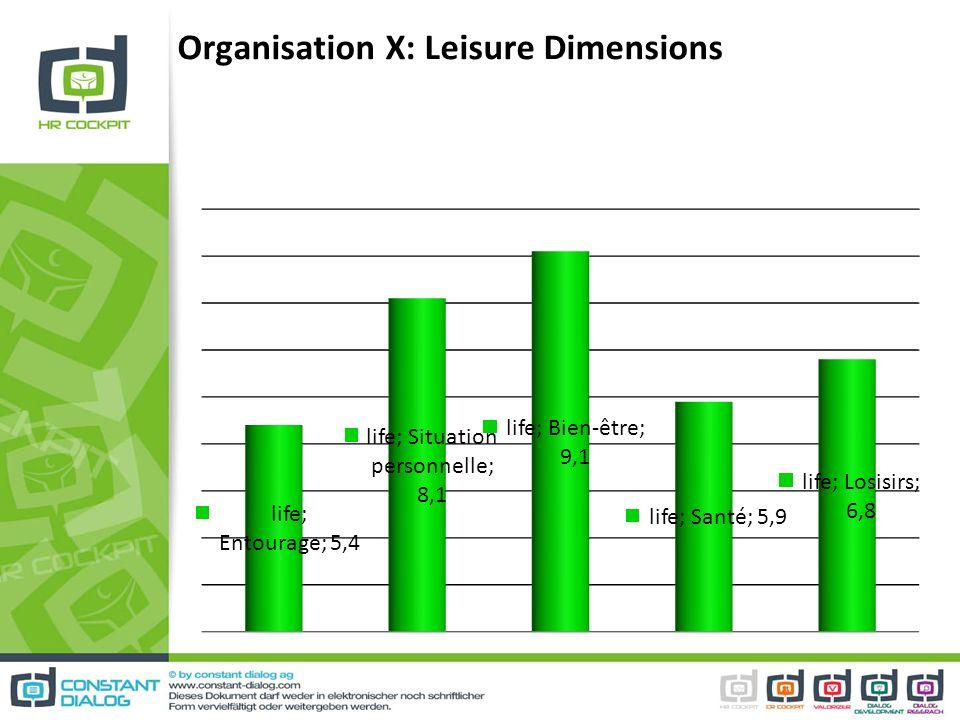 Organisation X: Leisure Dimensions