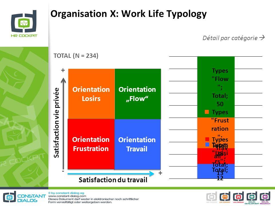 Organisation X: Work Life Typology