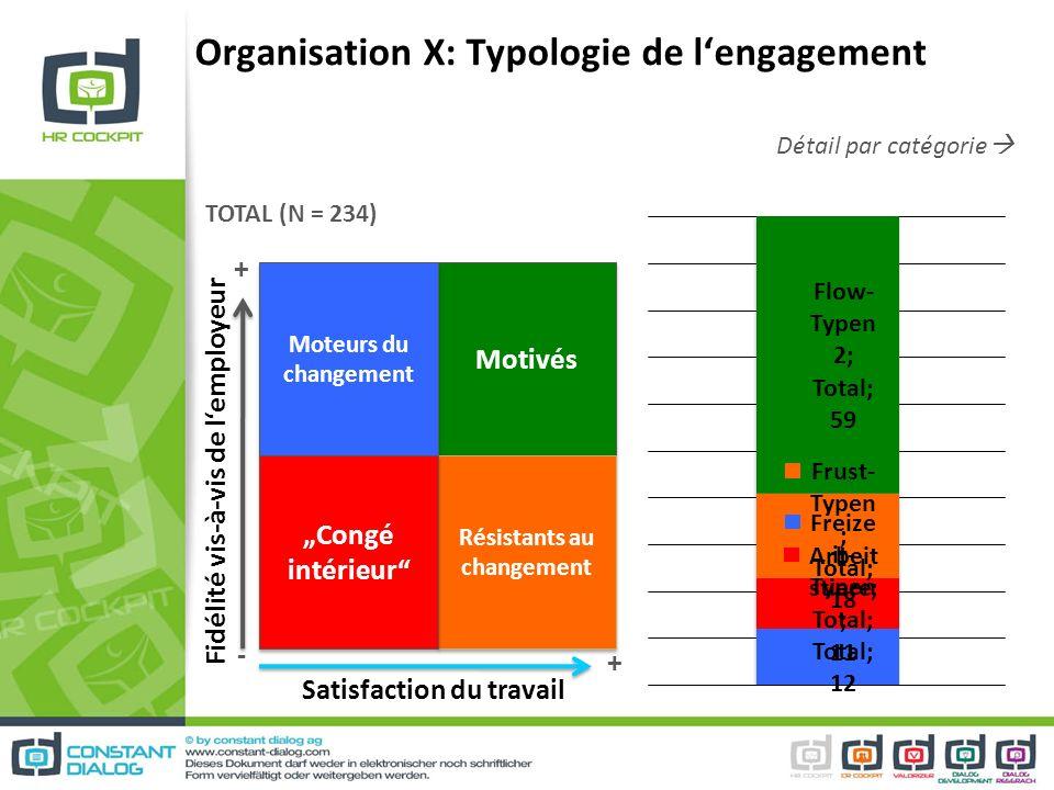 Organisation X: Typologie de l'engagement