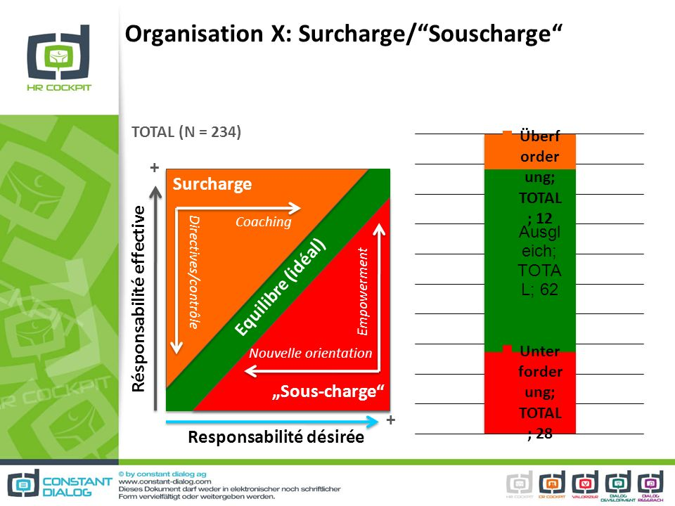 Organisation X: Surcharge/ Souscharge