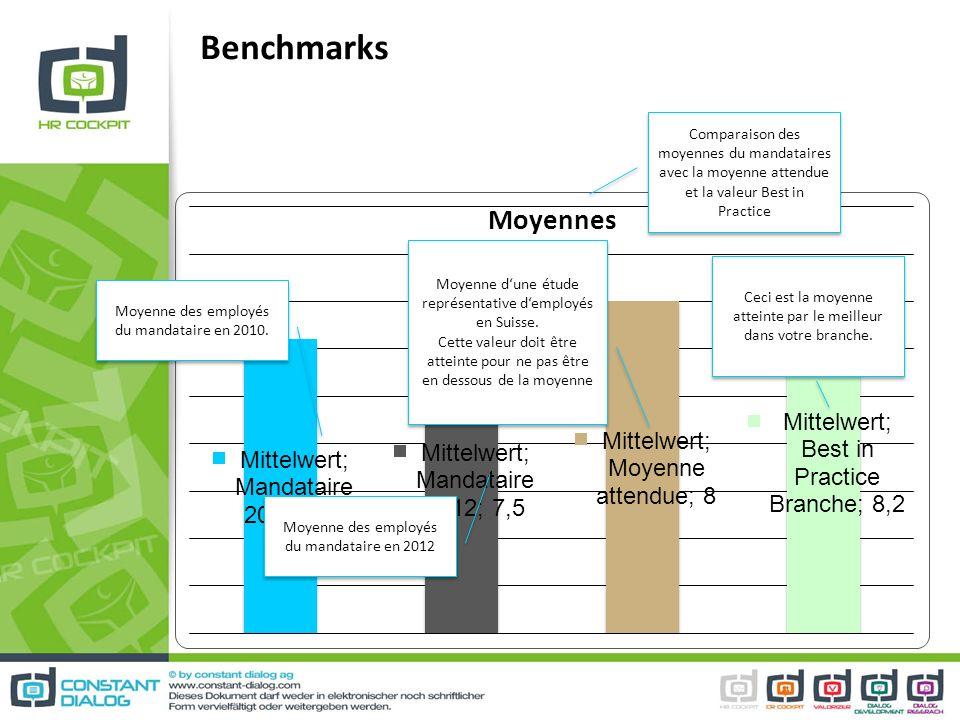 Benchmarks Comparaison des moyennes du mandataires avec la moyenne attendue et la valeur Best in Practice.