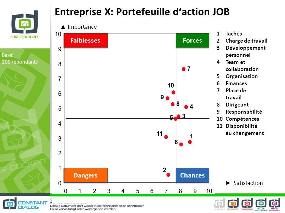 Entreprise X: Portefeuille d'action JOB