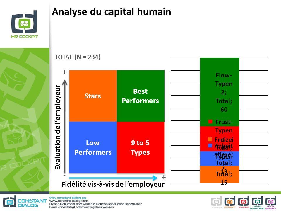 Analyse du capital humain