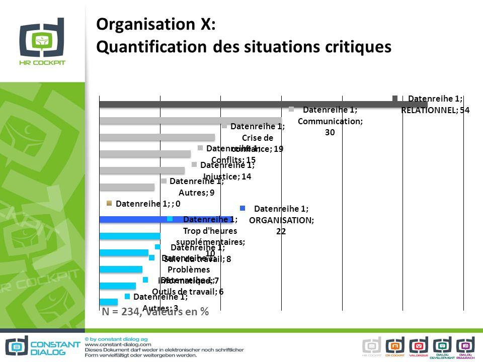 Organisation X: Quantification des situations critiques