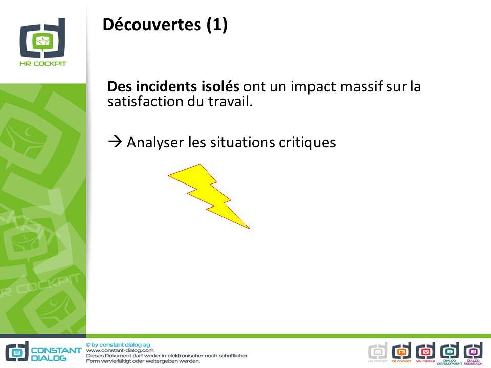 Découvertes (1) Des incidents isolés ont un impact massif sur la satisfaction du travail.