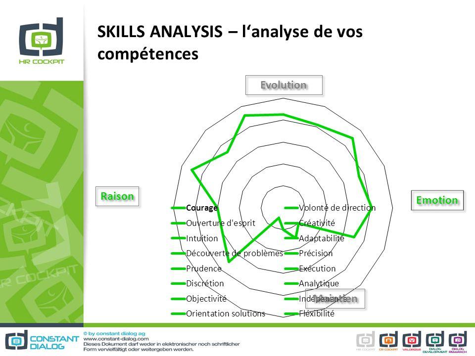 SKILLS ANALYSIS – l'analyse de vos compétences