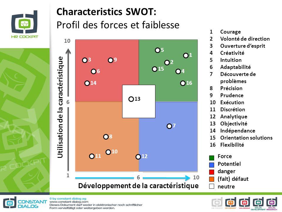 Characteristics SWOT: Profil des forces et faiblesse