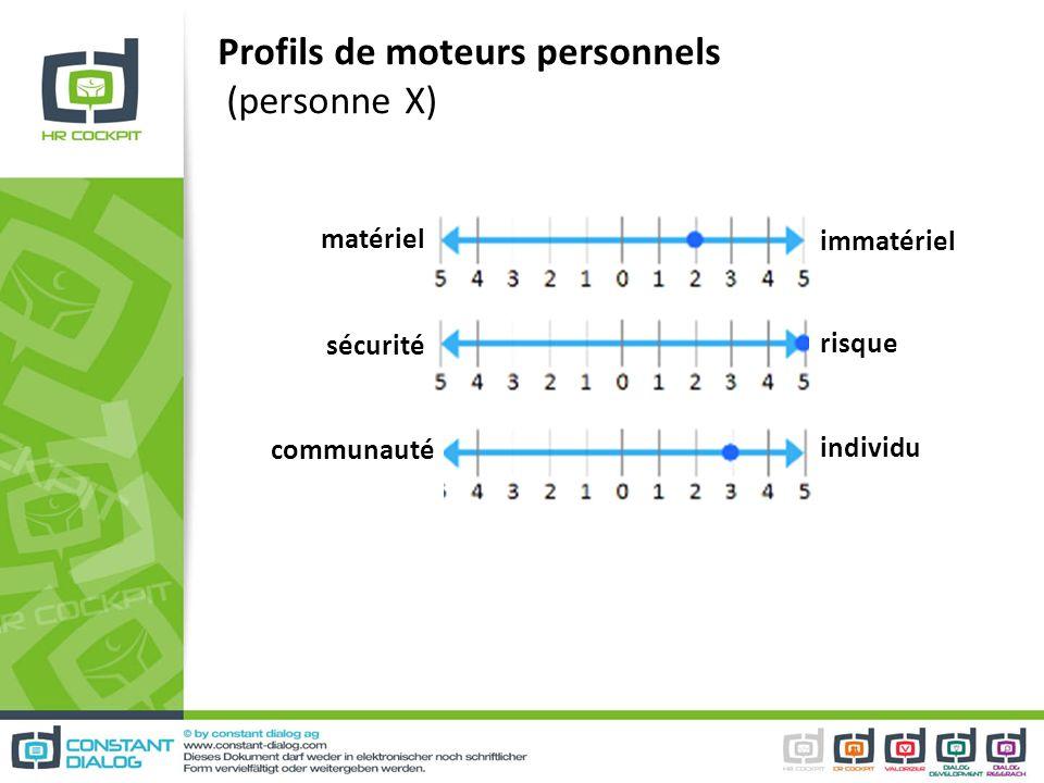 Profils de moteurs personnels (personne X)
