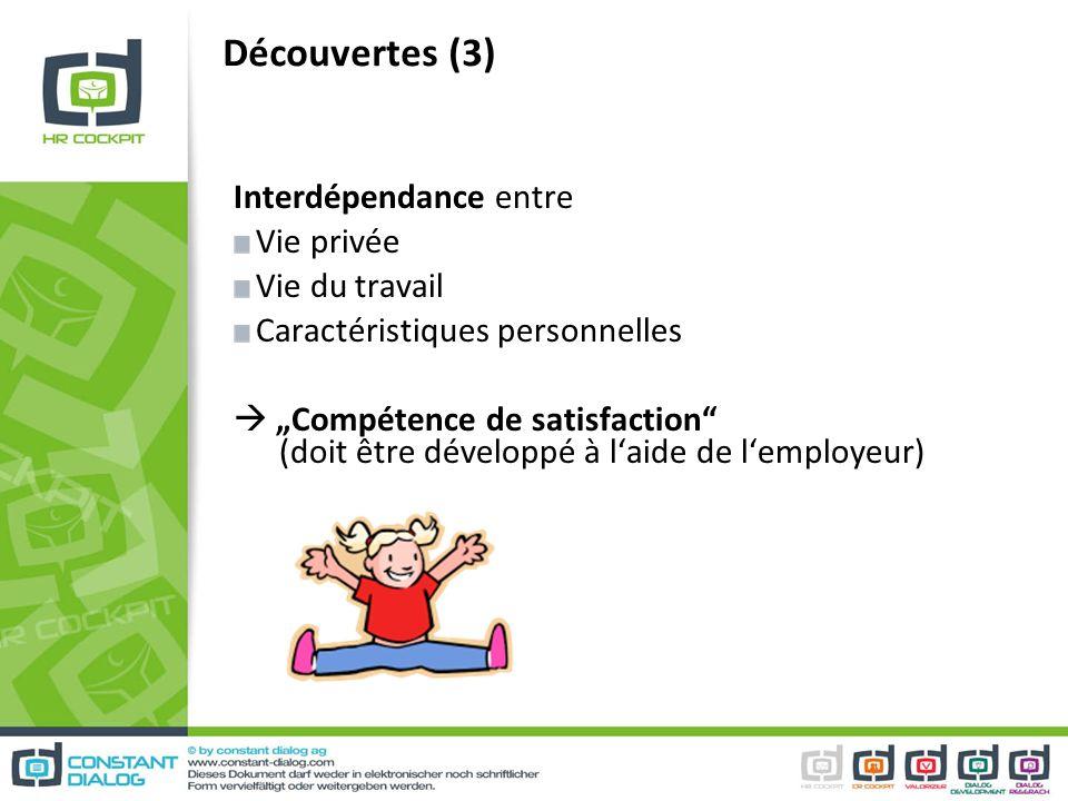 Découvertes (3) Interdépendance entre Vie privée Vie du travail