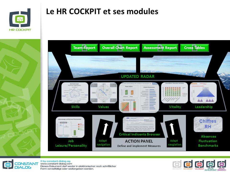 Le HR COCKPIT et ses modules