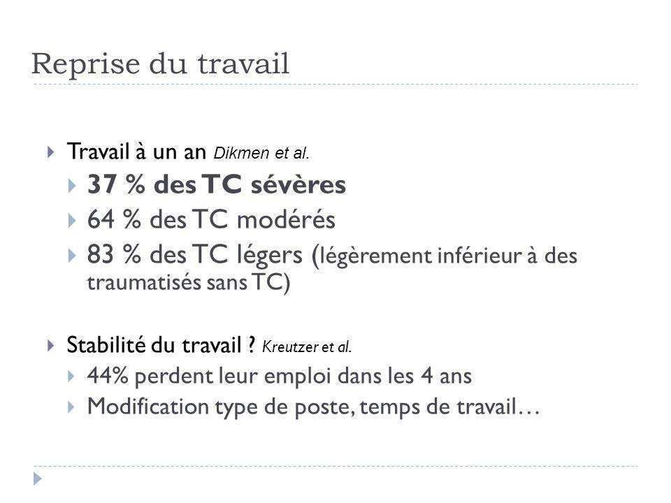 Reprise du travail 37 % des TC sévères 64 % des TC modérés