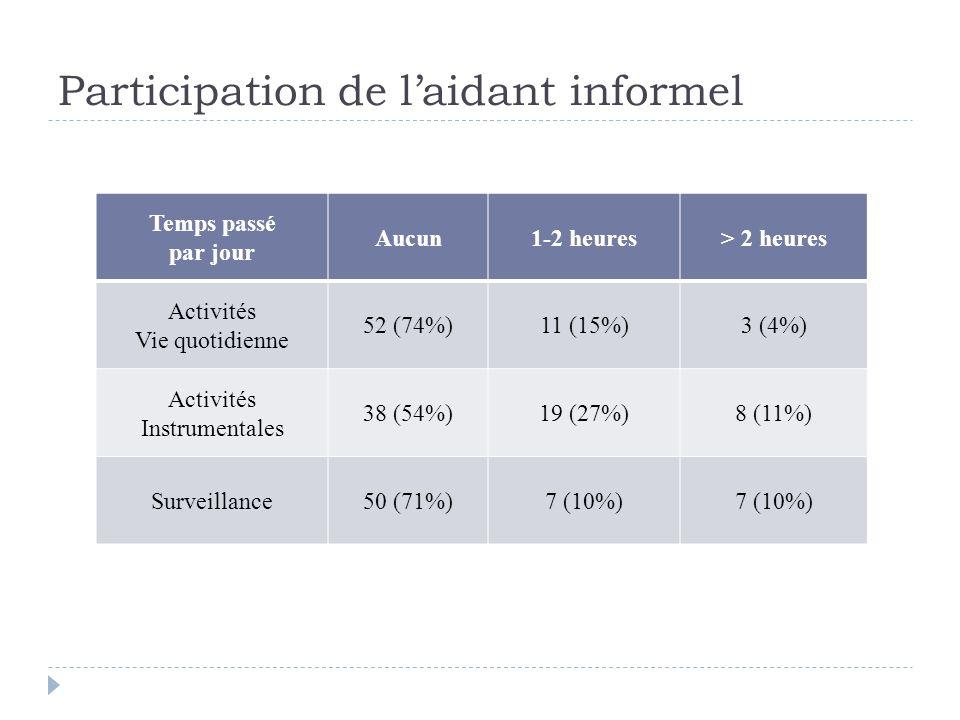 Participation de l'aidant informel