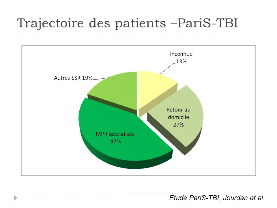 Trajectoire des patients –PariS-TBI