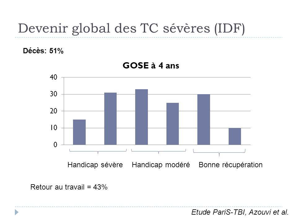 Devenir global des TC sévères (IDF)