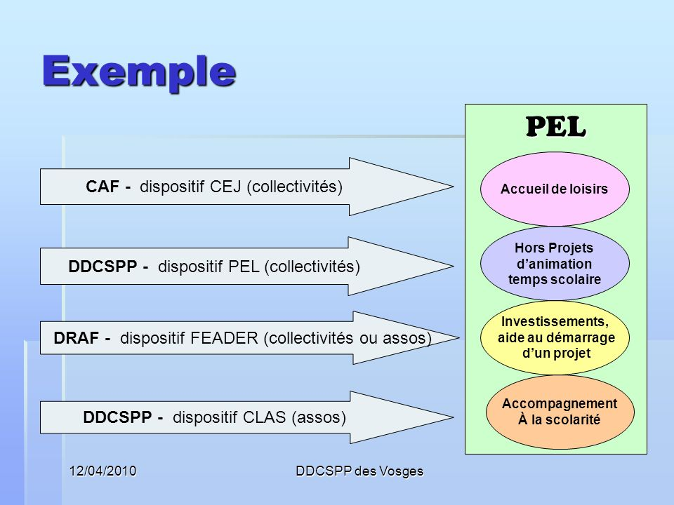 Exemple PEL CAF - dispositif CEJ (collectivités)