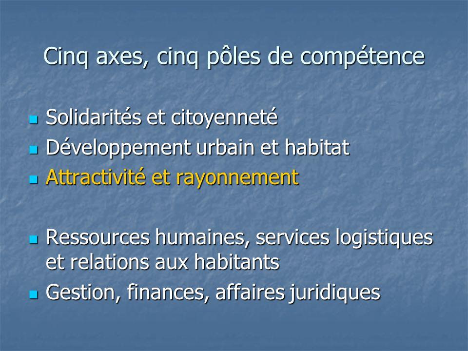 Cinq axes, cinq pôles de compétence