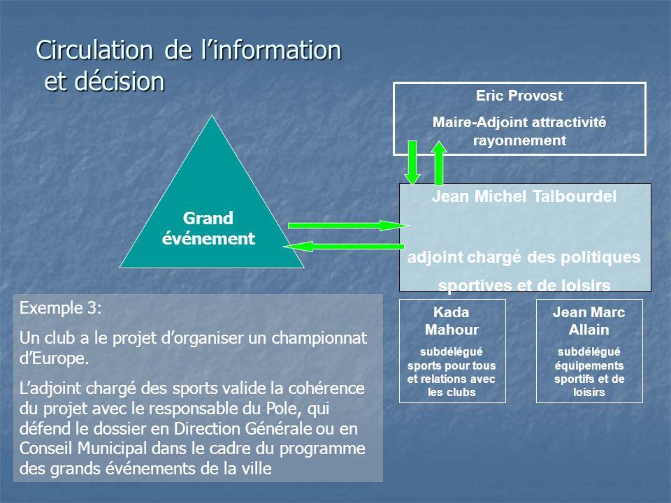 Circulation de l'information et décision