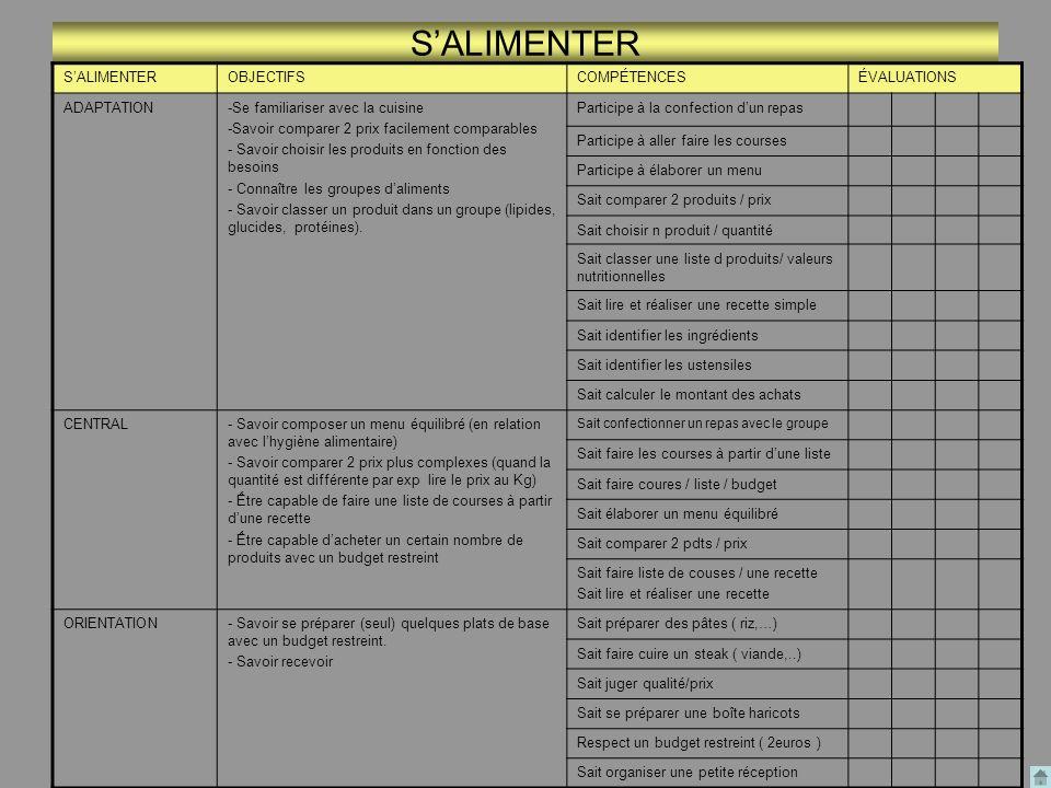 S'ALIMENTER S'ALIMENTER OBJECTIFS COMPÉTENCES ÉVALUATIONS ADAPTATION